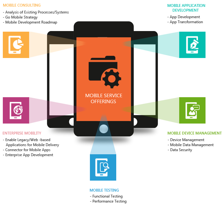 Mobile_Enablement